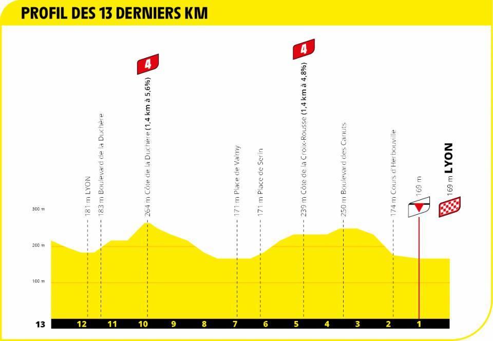 14. etapa Tour de France 2020 - posledné kilometre etapy