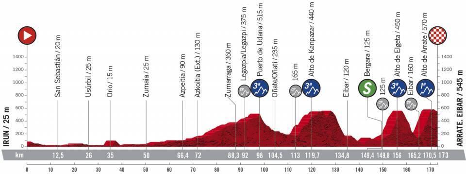 1. etapa Vuelta a Espana 2020
