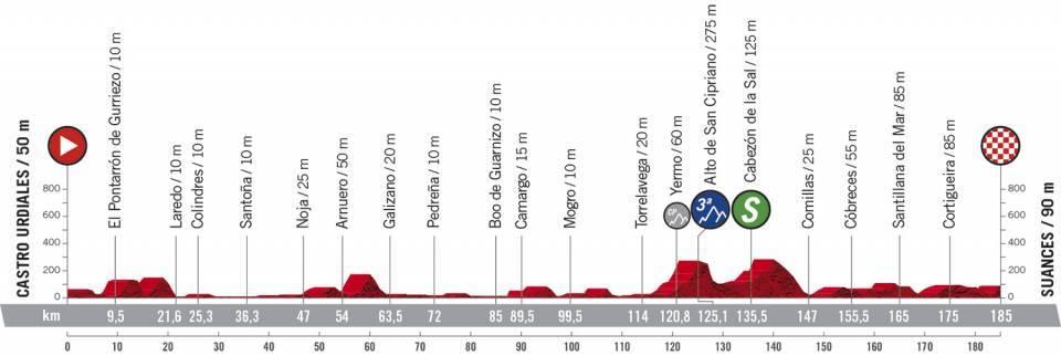 10. etapa Vuelta a Espana 2020