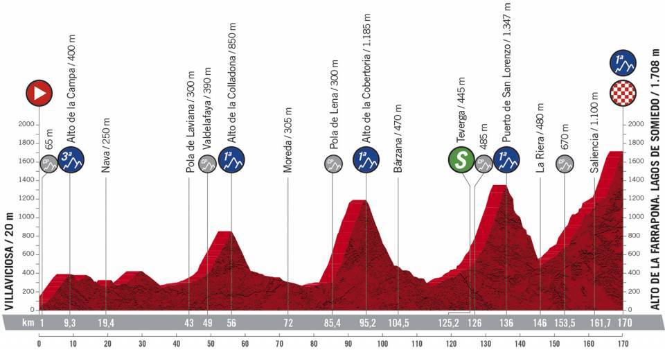11. etapa Vuelta a Espana 2020