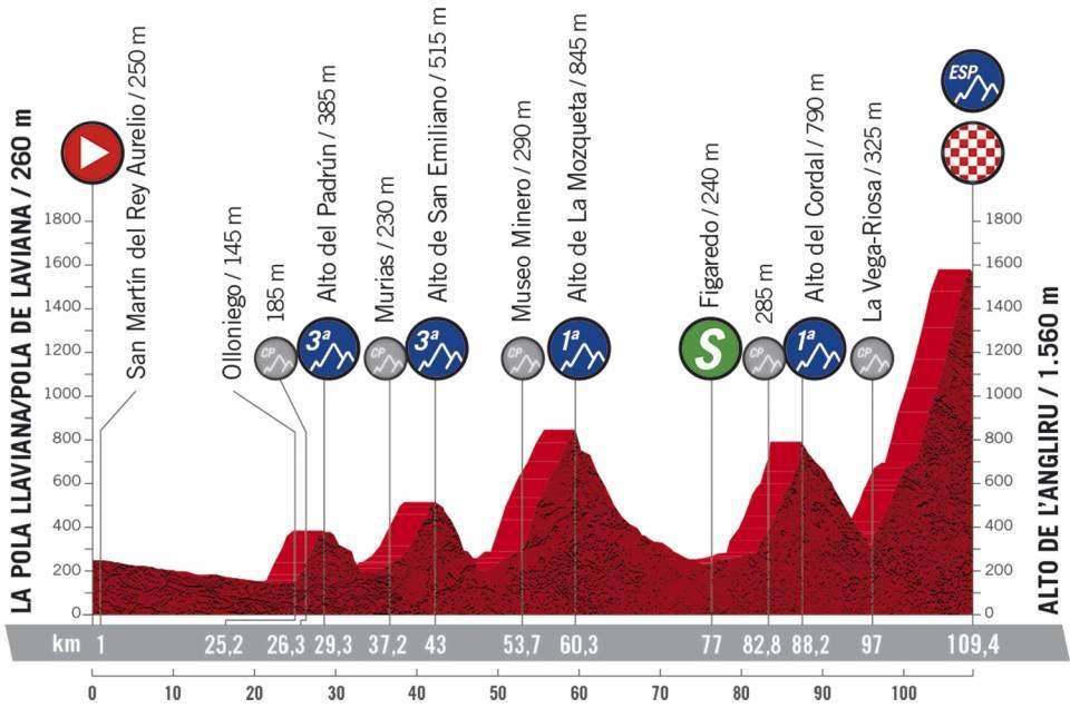 12. etapa Vuelta a Espana 2020