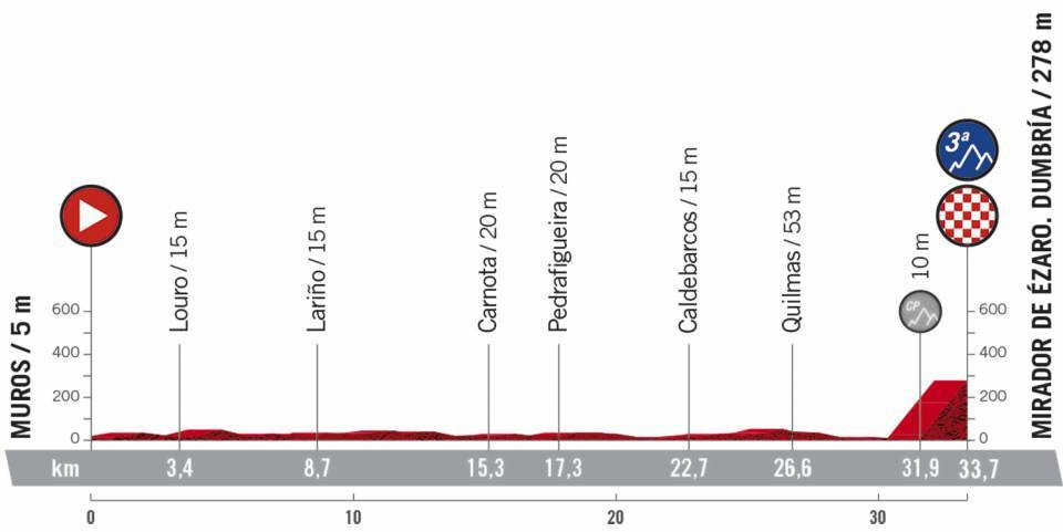 13. etapa Vuelta a Espana 2020