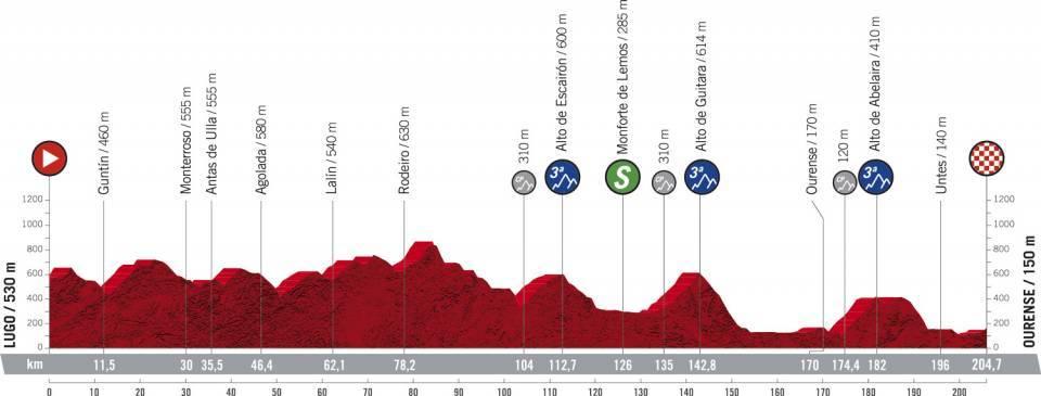 14. etapa Vuelta a Espana 2020