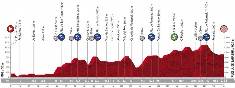 15. etapa Vuelta a Espana 2020