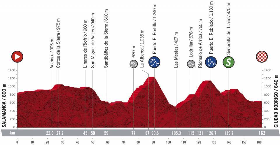 16. etapa Vuelta a Espana 2020