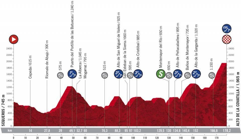 17. etapa Vuelta a Espana 2020