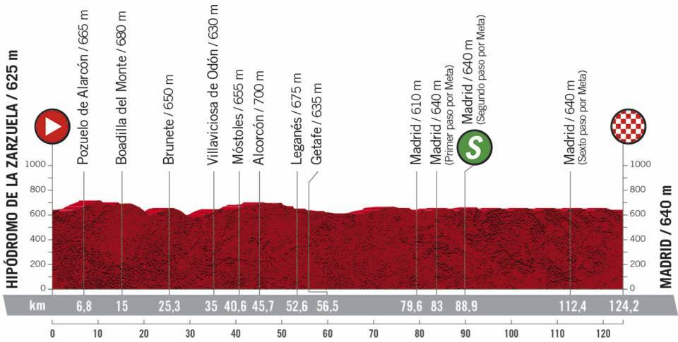 18. etapa Vuelta a Espana 2020
