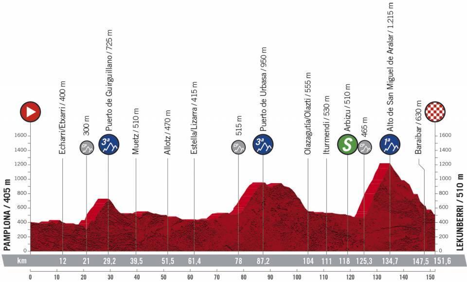 2. etapa Vuelta a Espana 2020