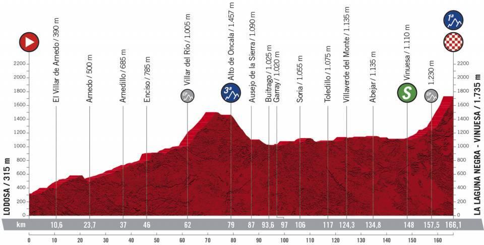 3. etapa Vuelta a Espana 2020