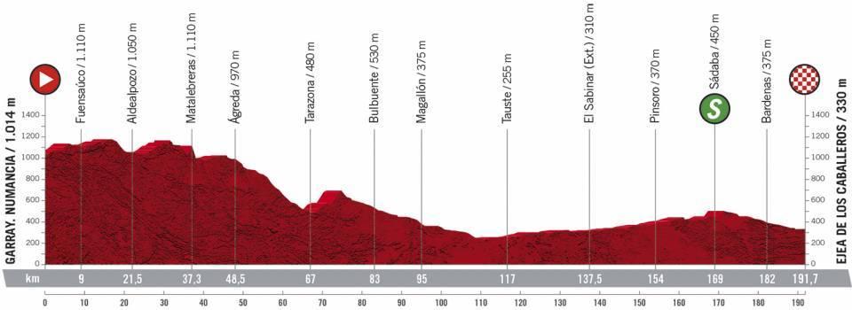 4.etapa Vuelta a Espana 2020