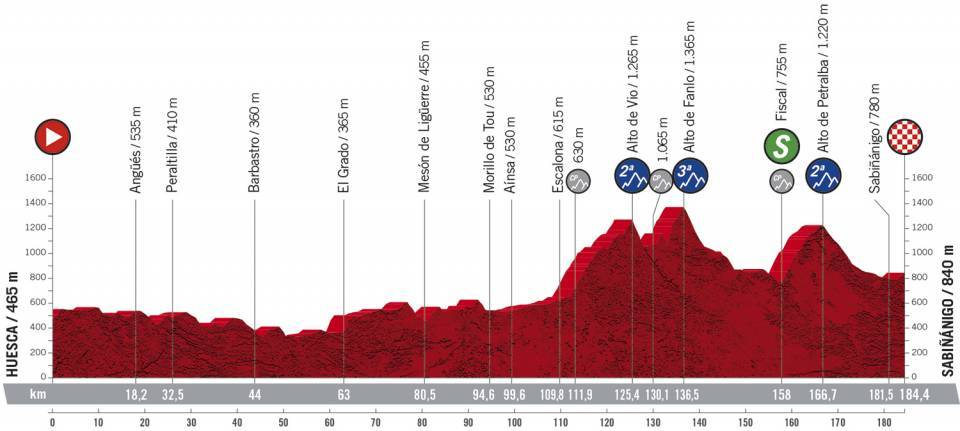 5.etapa Vuelta a Espana 2020