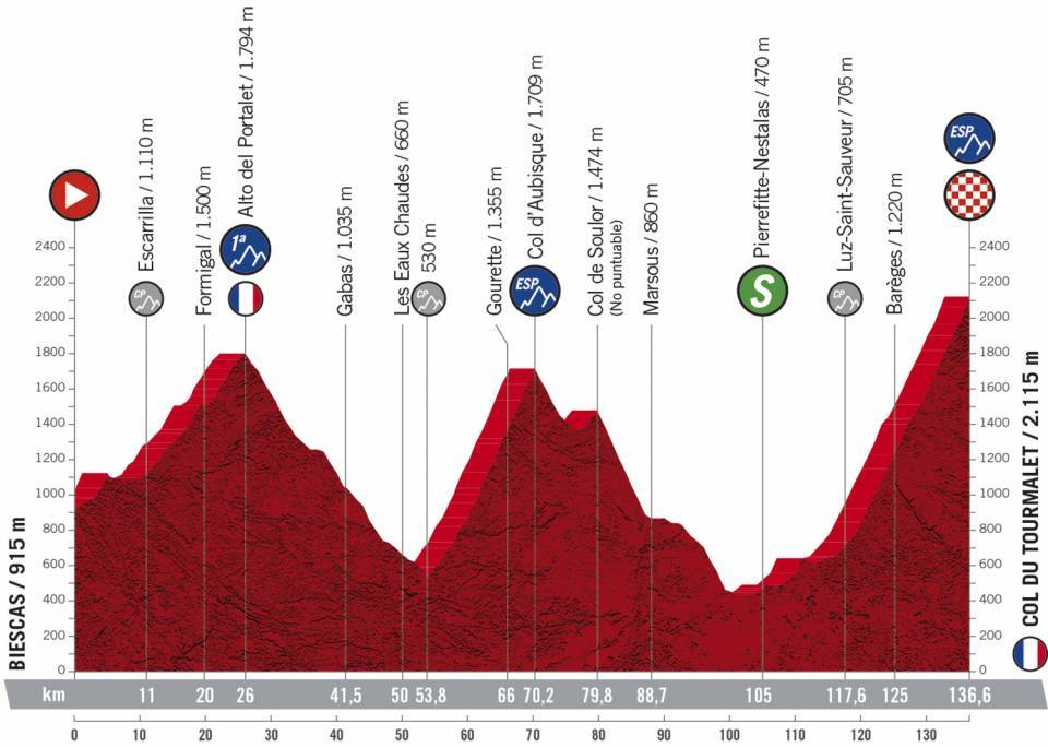 6. etapa Vuelta a Espana 2020