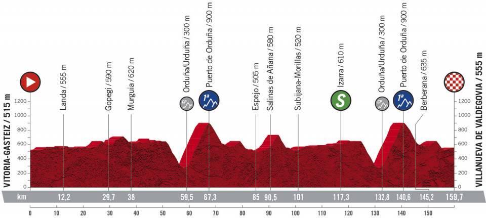 7. etapa Vuelta a Espana 2020