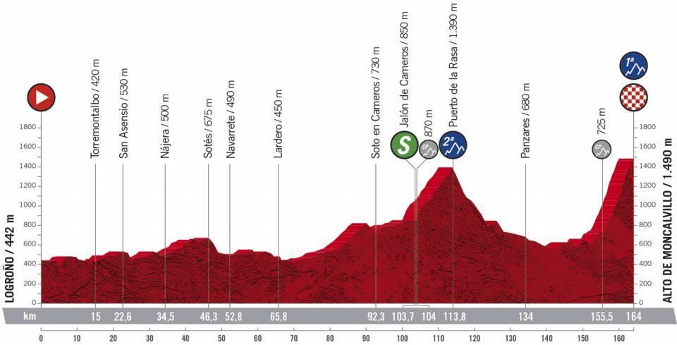 8. etapa Vuelta a Espana 2020
