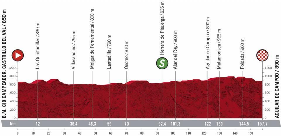9. etapa Vuelta a Espana 2020