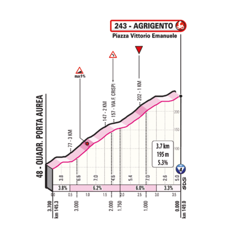 2. etapa Giro d'Italia 2020