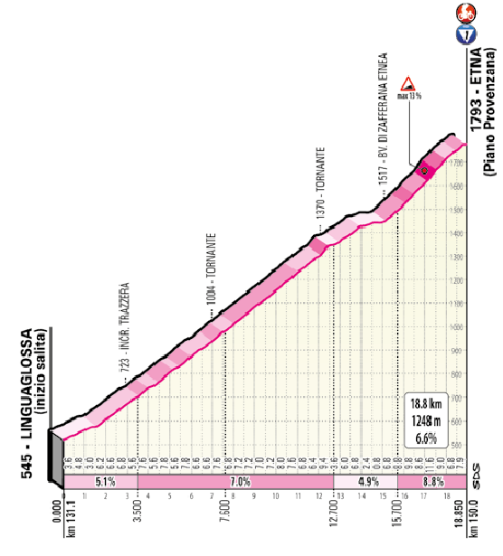 3. etapa Giro d'Italia 2020 Etna profil