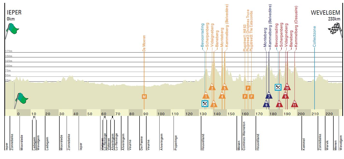 Gent-Wevelgem 2020 profil