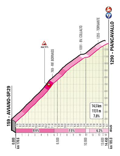 15. etapa Giro d'Italia 2020 Piancavallo