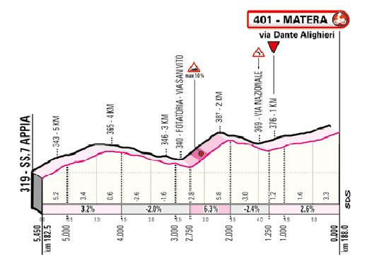 6. etapa Giro d'Italia 2020 posledných 5 km, ktoré vyhral Démare