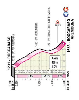 Giro d'Italia 2020 profil stúpania Rocaraso