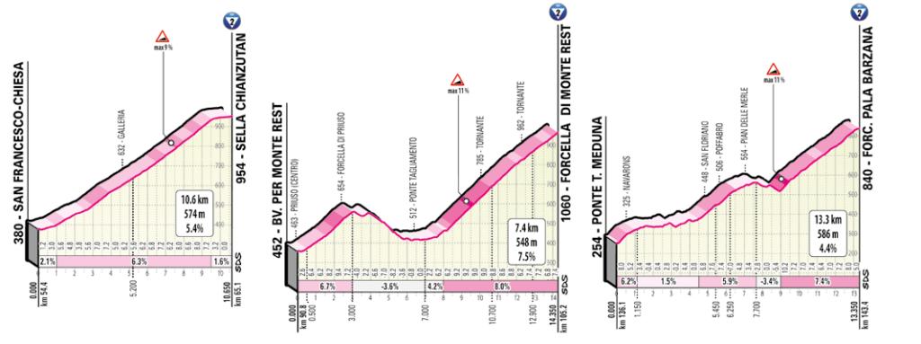 15. etapa Giro d'Italia 2020 profily stúpaní