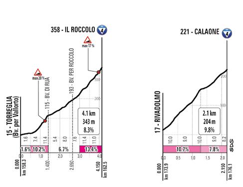 13. etapa Giro d'Italia 2020 stúpania