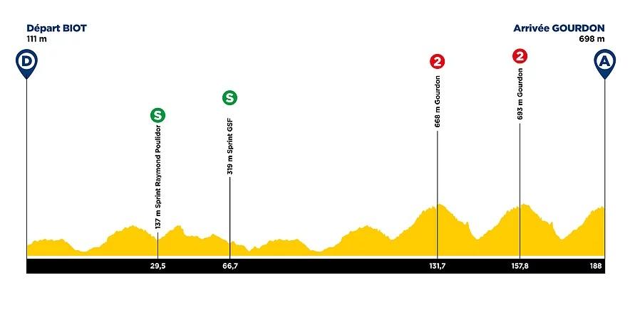 1 etapa Tour Du Var 2021
