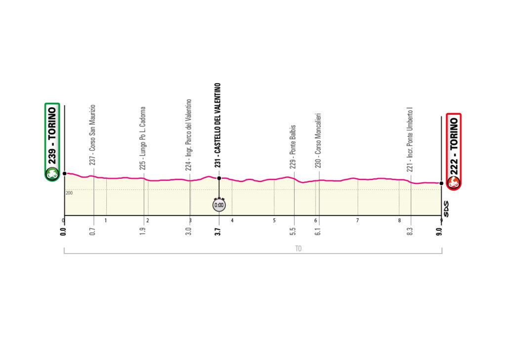 1. etapa Giro d'Italia 202