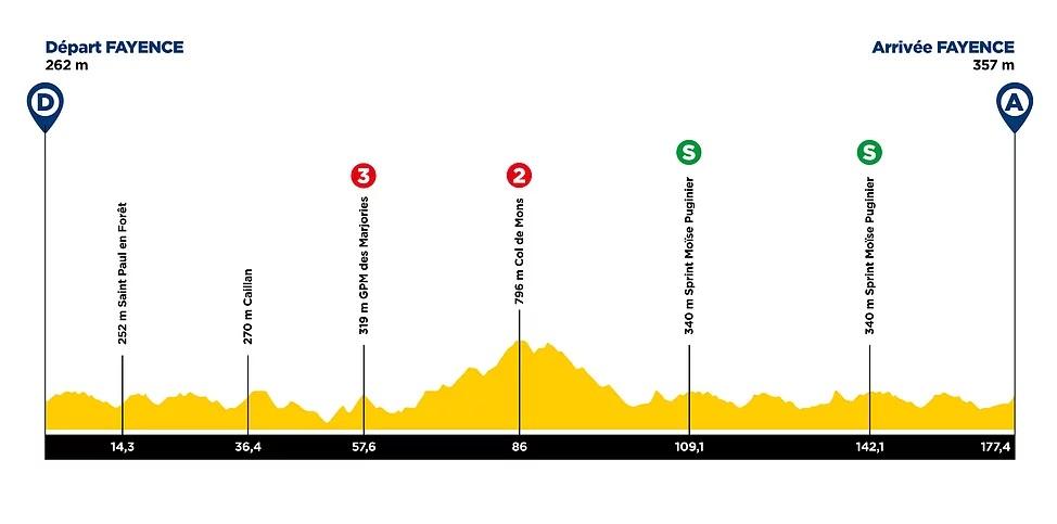 2 etapa Tour Du Var 2021.