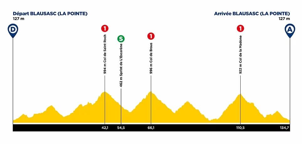 3 etapa Tour Du Var 2021
