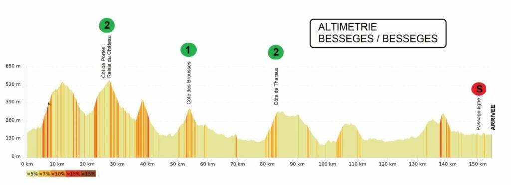 3. etapa Etoile de Bessèges 2021