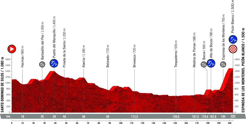 3. etapa Vuelta 2021