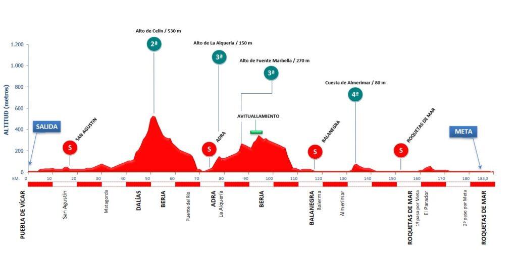 Profil Clasica de Almeria 2021.