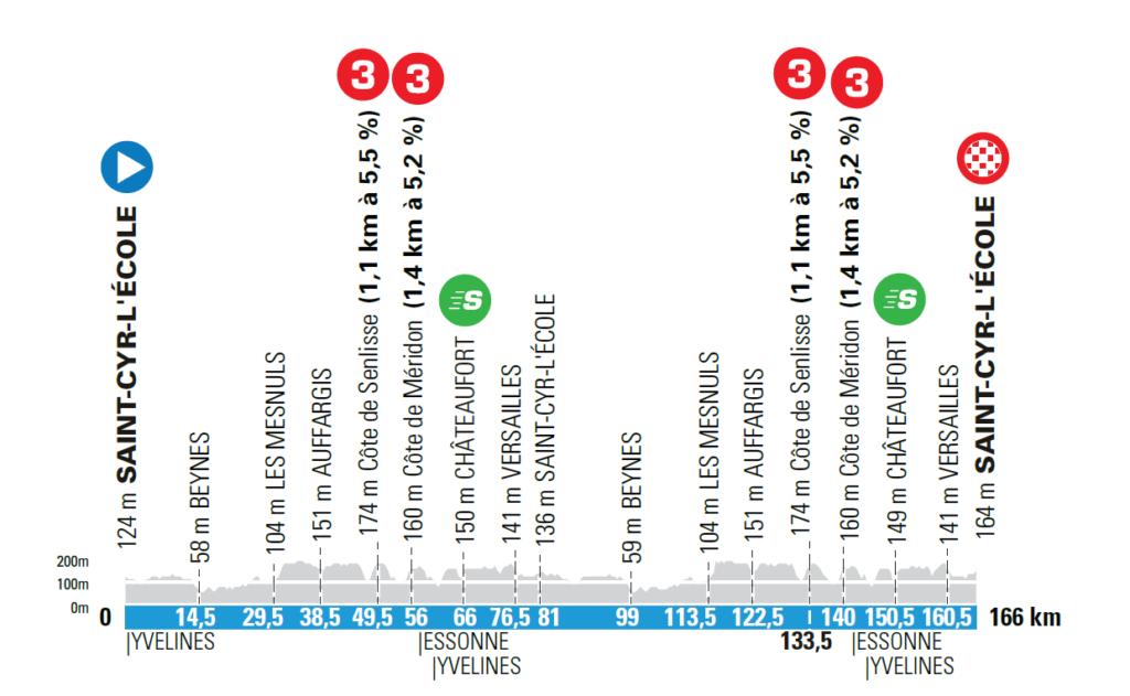 1. etapa Paríž - Nice 2021.