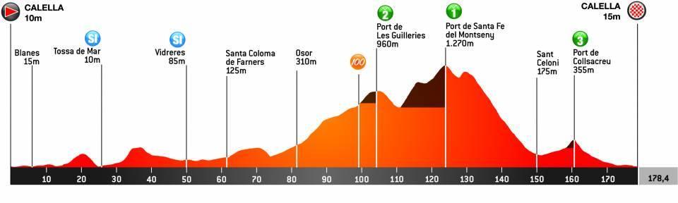 1. etapa Okolo Katalánska 2021