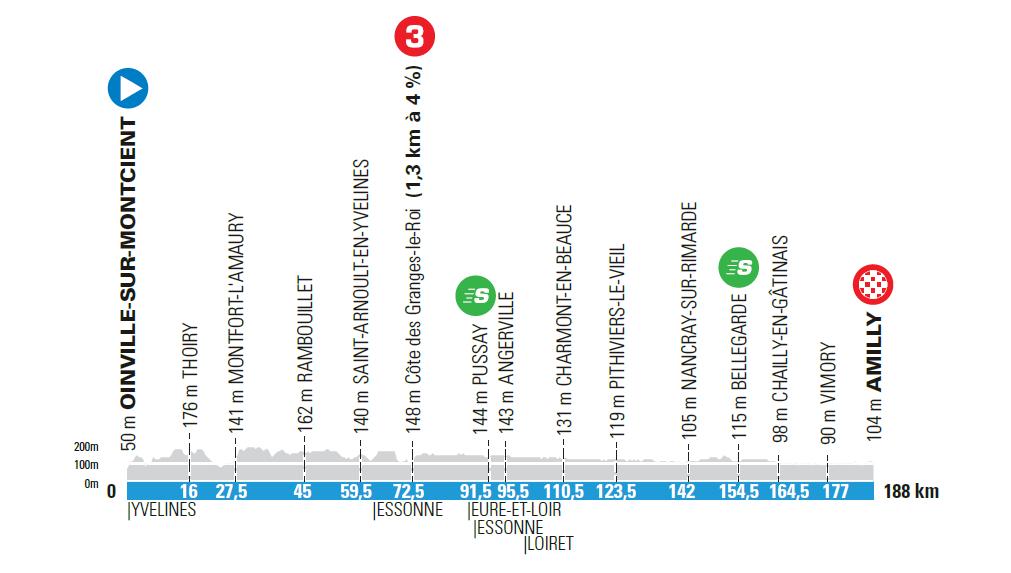 2. etapa Paríž - Nice 2021