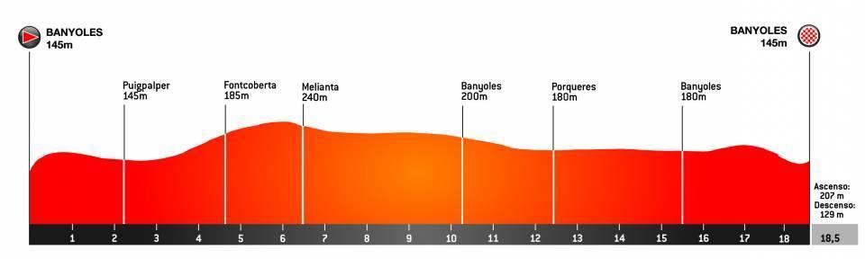 2. etapa Okolo Katalánska 2021