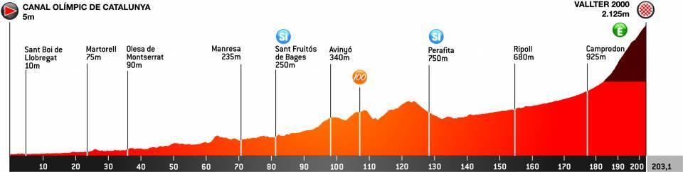 3. etapa Okolo Katalánska 2021