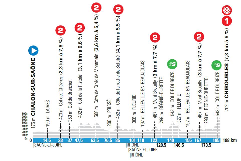 4. etapa Paríž - Nice 2021