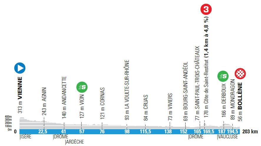 5. etapa Paríž - Nice 2021