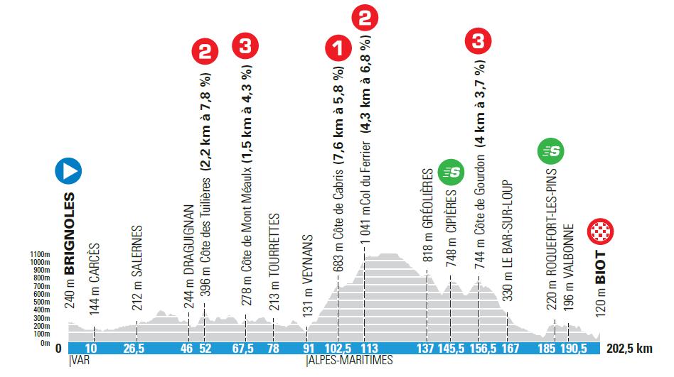 6. etapa Paríž - Nice 2021