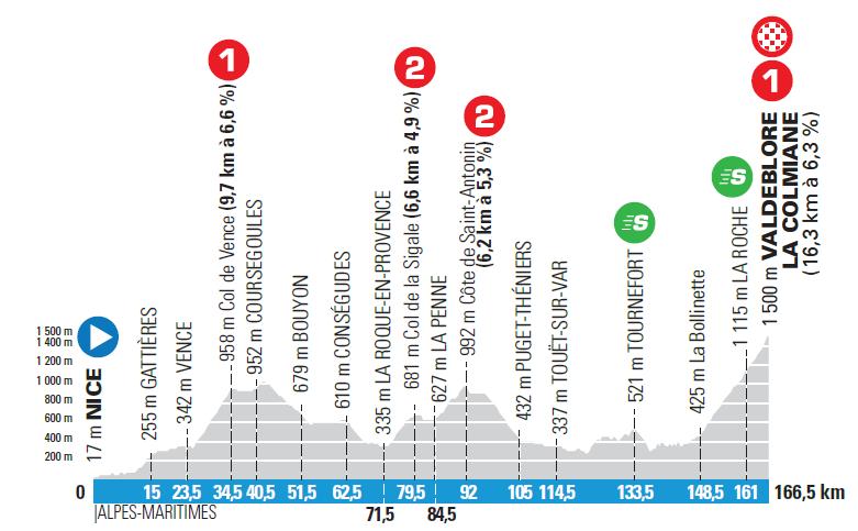 7. etapa Paríž - Nice 2021