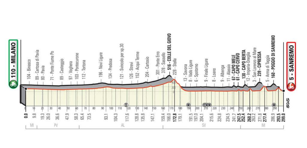 Profil Miláno - San Remo 2021