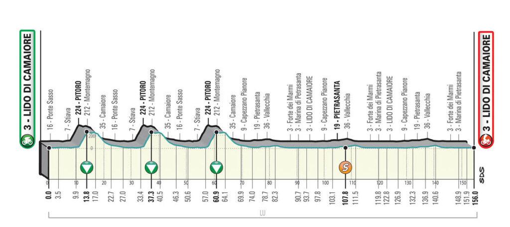 1. etapa Tirreno - Adriatico 2021