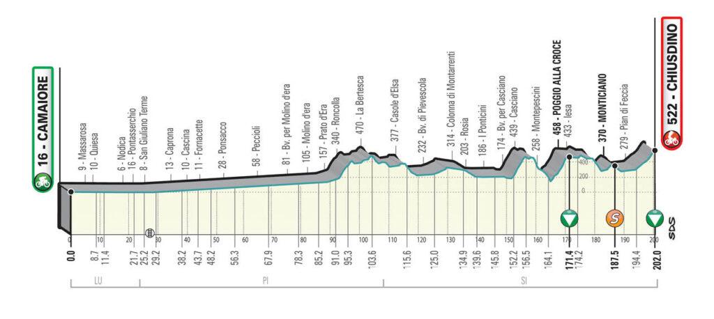 2. etapa Tirreno - Adriatico 2021
