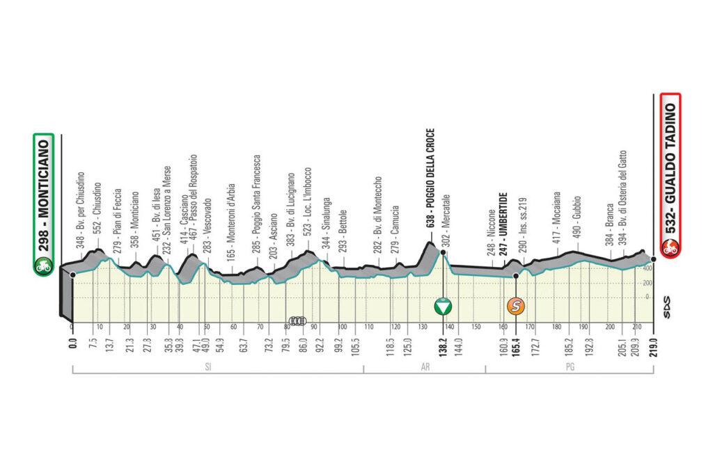 3. etapa Tirreno - Adriatico 2021