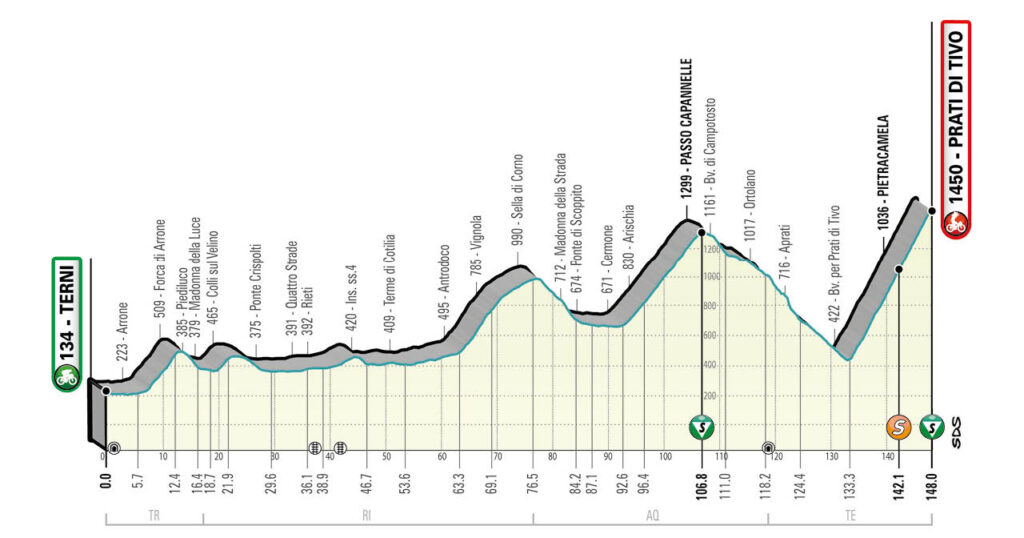 4. etapa Tirreno - Adriatico 2021