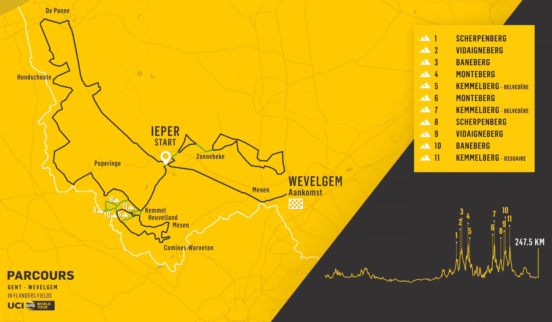 Trasa a profil Gent - Wevelgem 2021