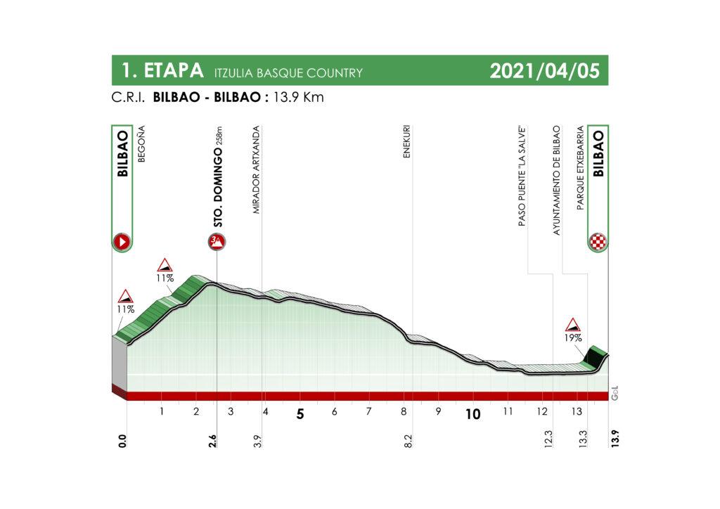 1. etapa Okolo Baskicka 2021